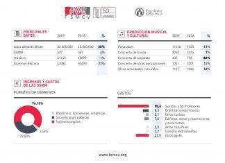 Resultados Sociedades Musicales