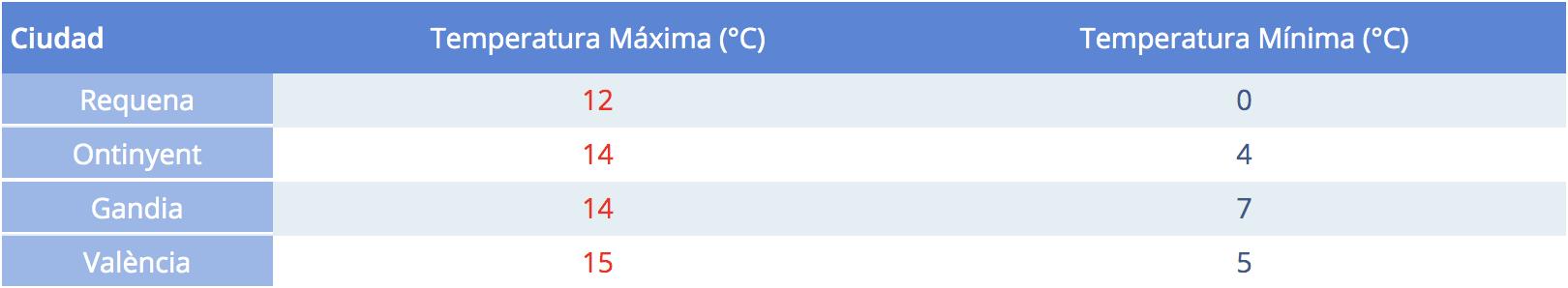 Temperaturas máximas y mínimas en la Provincia de Valencia | AEMET