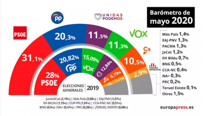 El PSOE ganaría unas elecciones después de la pandemia