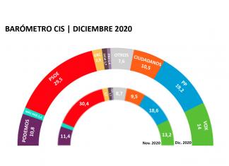 BARÓMETRO DEL CIS | ¿Quién ganaría si hoy hubiera elecciones?