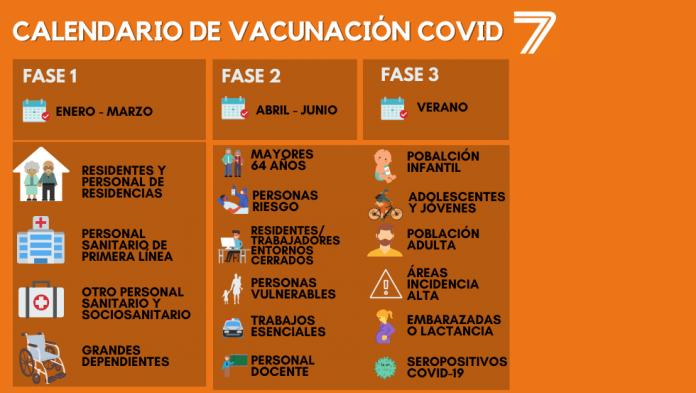 Illa confirma que las vacunas contra el coronavirus llegarán en