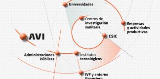 La Agencia Valenciana de Innovación trabaja para mejorar la producción