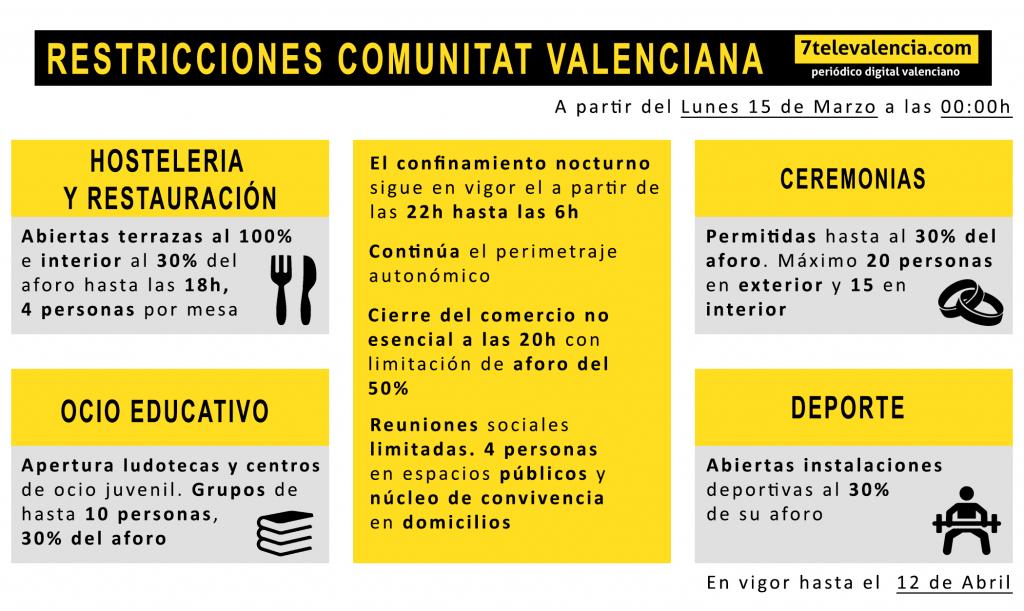 Las 8 medidas que adoptará la Comunitat Valenciana a partir del lunes