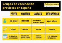 Pfizer, Moderna, Janssen y AstraZeneca: estas son las edades que recibirán cada vacuna