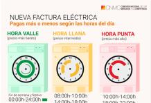 Cómo ahorrar en la nueva factura de la luz:los tramos horarios más baratos desde el 1 de junio