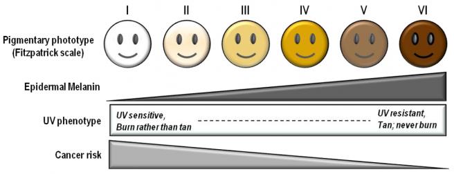 Así puedes averiguar cuánto tardas en quemarte al sol