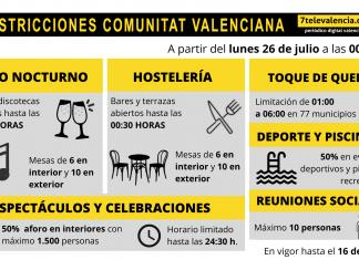 La Comunitat Valenciana estrena nuevo escenario de restricciones contra el coronavirus