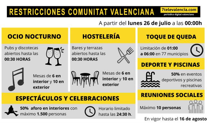 La Comunitat Valenciana estrena nuevo escenario de medidas